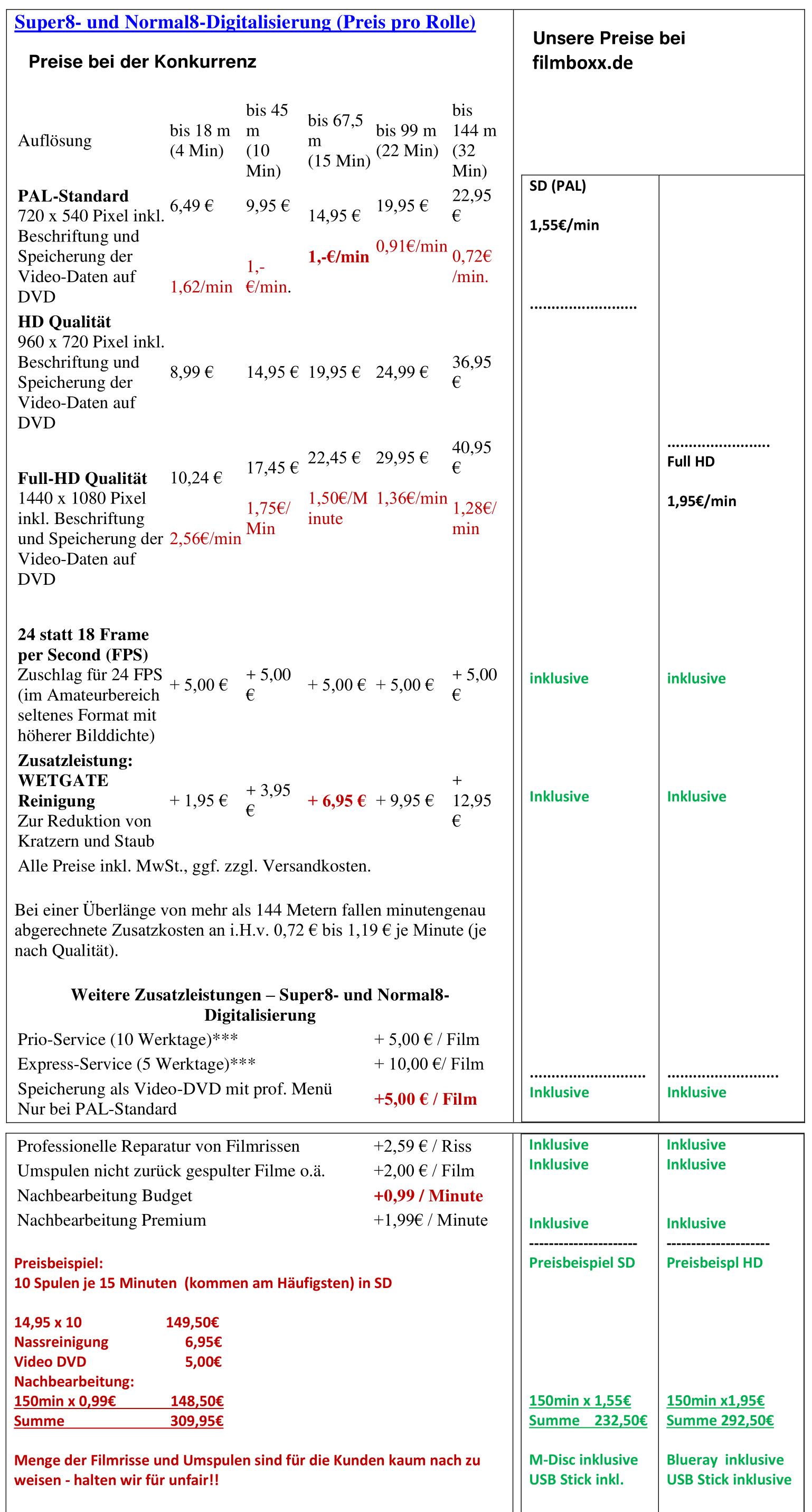 Preisvergleich zur Konkurrenz